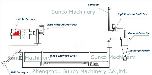 workflow of Wood Shavings Dryer