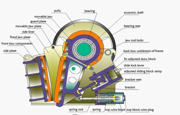 Structure of Jaw Crusher