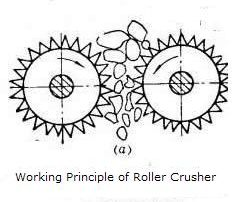 Working Principle of Double Toothless Roller Crusher