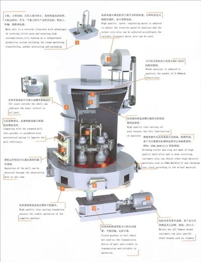raymond mill an advert Raymond mill the raymond grinding mill was ever popular in mining, building materials, chemical engineering and metallurgy industries for size reduction, dispersion, or specialized needs, powder generation.