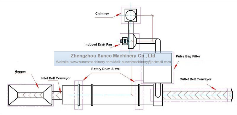 Sand Removal System for Cassava Chips, Rotary Drum Sieve, Rotary Drum Screen