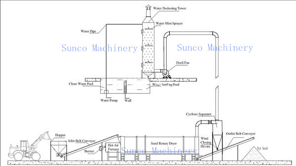 Netherlands Rotary Sand Dryer, Sand Dryer Machine, Sand Drying Machine