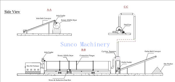 Alfalfa Dehydration‏ Machine, Alfalfa Dryer, Alfalfa Drying Machine, Alfalfa Rotary Dryer