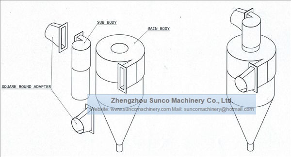 Cyclone Dust Collector working principle,Cyclone Dust Separator, Cyclone Dust Collector for rotary dryer