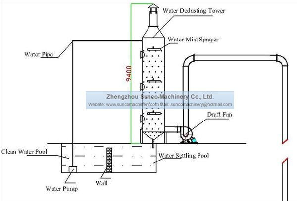 Water Dedusting Tower System for Rotary Dryer Machine